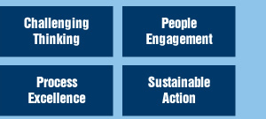 Challenging Thinking - People Engagement - Process Excellence - Sustainable Action
